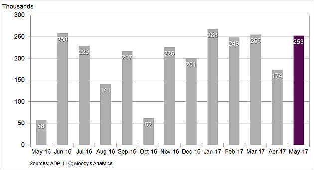 Gráfico cambio mensual ADP del último año hasta mayo 2017