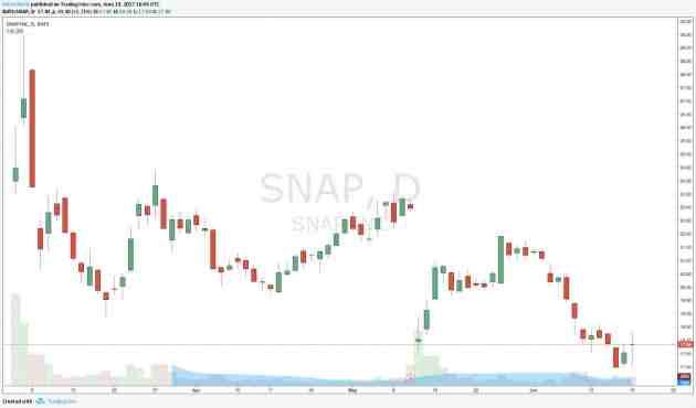 Gráfico diario Acción Snap Snapchat - Histórico