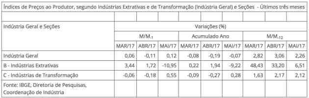 IPP tabla - Brasil Índice de precios al productor