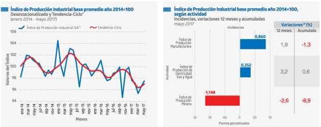 Producción Industrial Chile en Mayo 2017