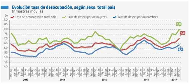 Tasa de desempleo en Chile - gráfico histórico