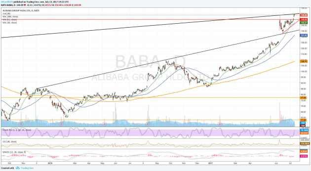 Alibaba - Gráfico diario BABA