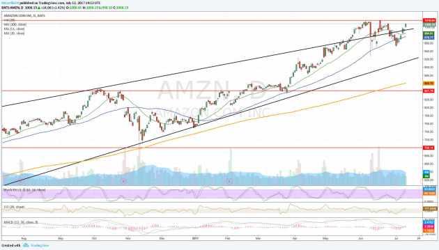 Amazon Gráfico Diario - Último año AMZN justo después de Prime Day
