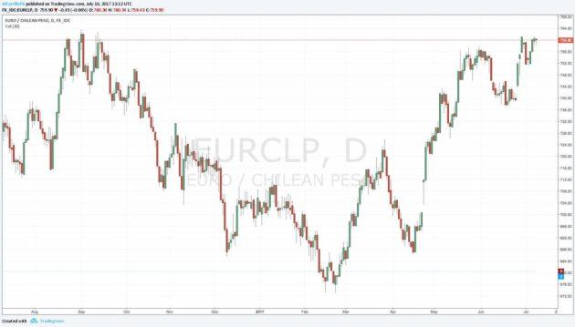 Euro a peso chileno - Gráfico EURCLP