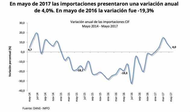 Importaciones en Colombia crecen en mayo