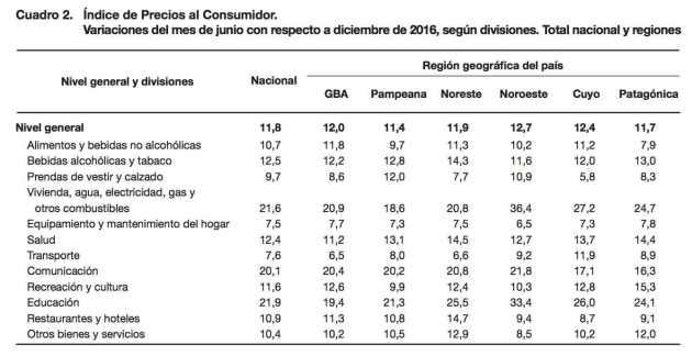 Inflación Argentina acumulado en 2017