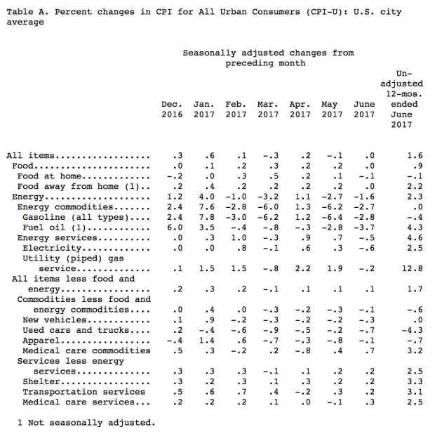 Inflación Estados Unidos - Junio 2017