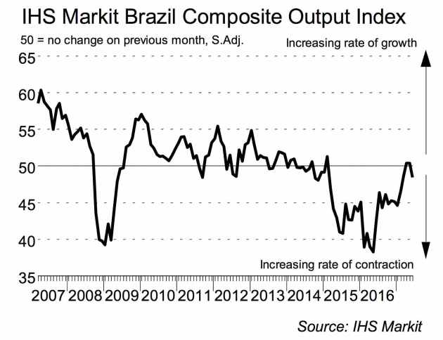 PMI servicios y Compuesto de Brasil
