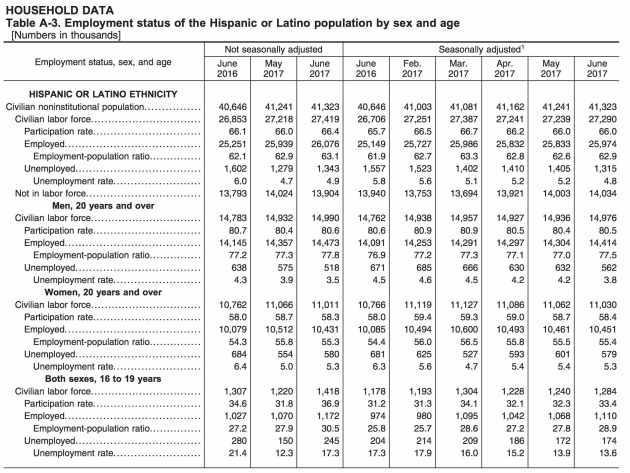 Tasa de desempleo latino en Estados Unidos en Junio 2017