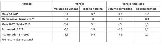 Ventas minoristas en Brasil - Mayo 2017