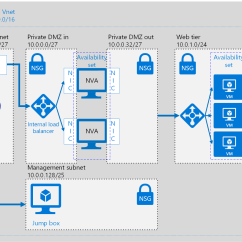 Sap 3 Tier Architecture Diagram Photocell Wiring Azure Networking Dmz  Karim Vaes