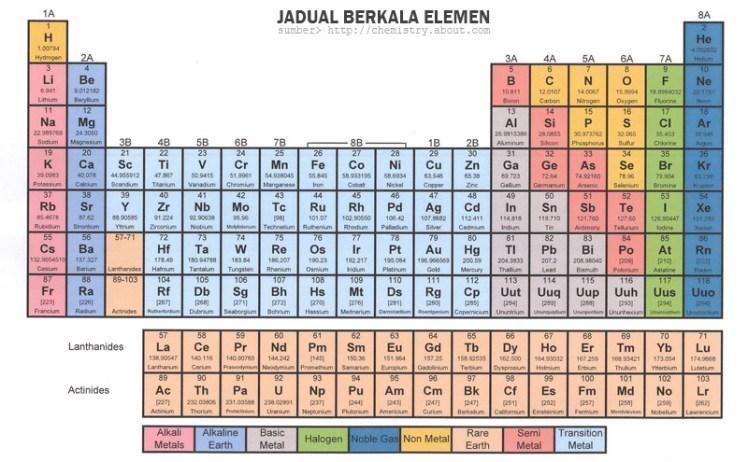 Jadual Berkala Unsur Kimia