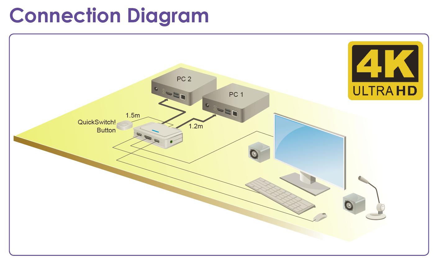 hight resolution of 4k 60 hz uhd 2 port hdmi 2 0 usb 2 0 hdmi 2 0 audio