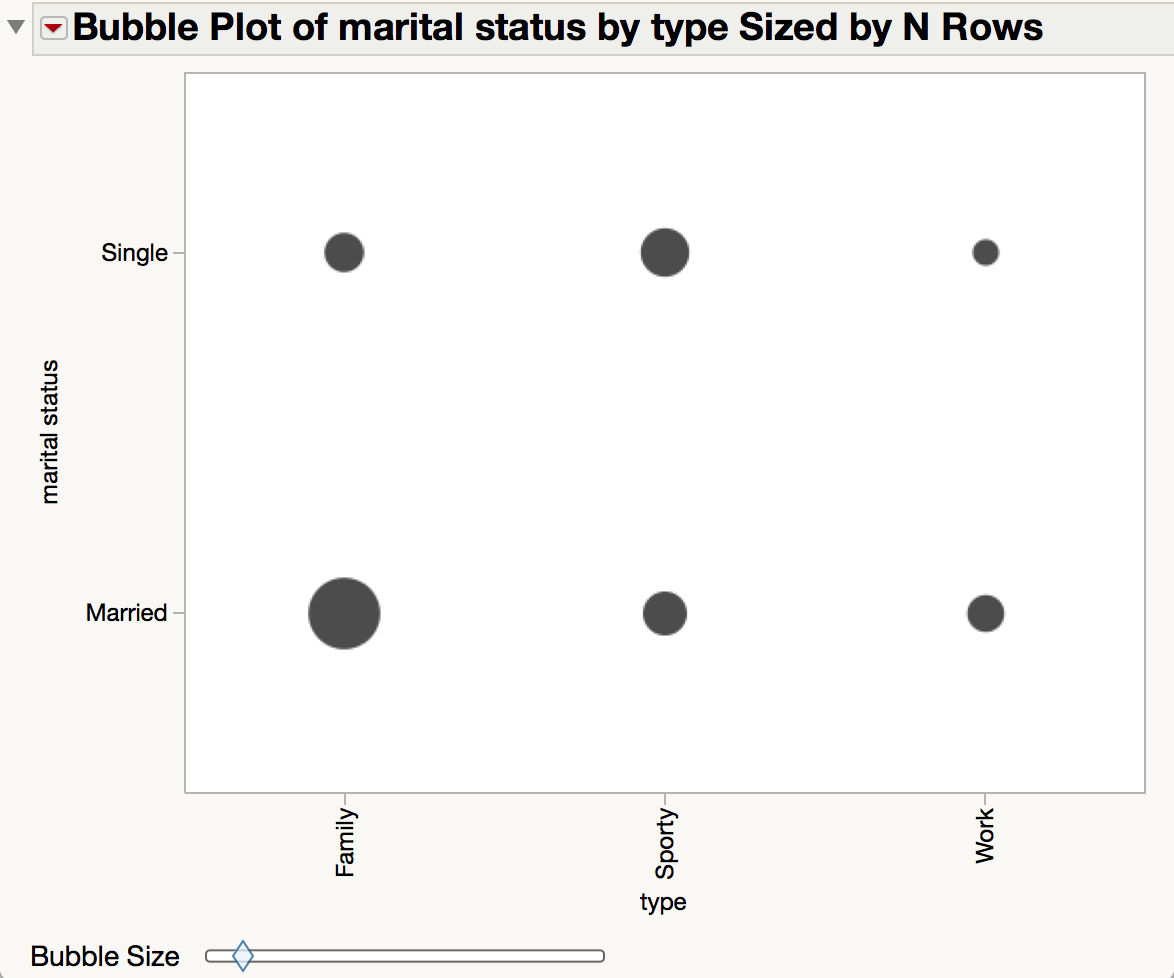 medium resolution of solved make size of bubbles in bubble plot proportional to count jmp user community