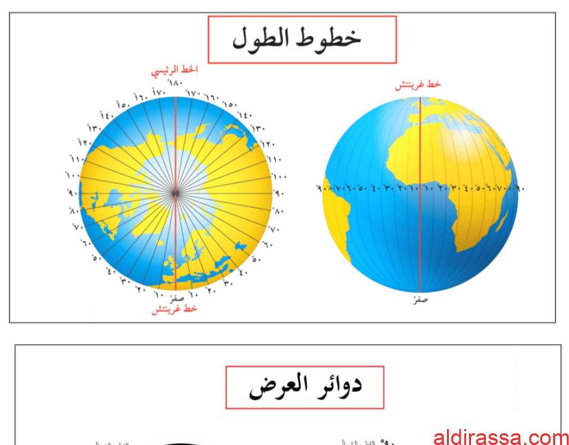 خرائط أشكال اجتماعيات للصف التاسع الفصل الأول