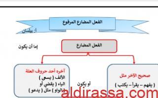 مذكرة الفعل المضارع المرفوع لغة عربية للصف الخامس الفصل الأول إعداد المعلمة بيلسان