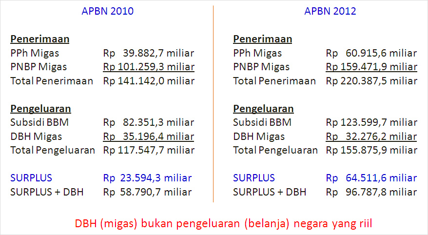 https://i0.wp.com/kwikkiangie.com/v1/wp-content/uploads/2012/03/perhitungan_bbm_anthony.jpg