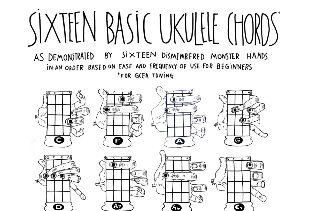 Printable Ukulele Chord Chart With Finger Numbers Auto Electrical