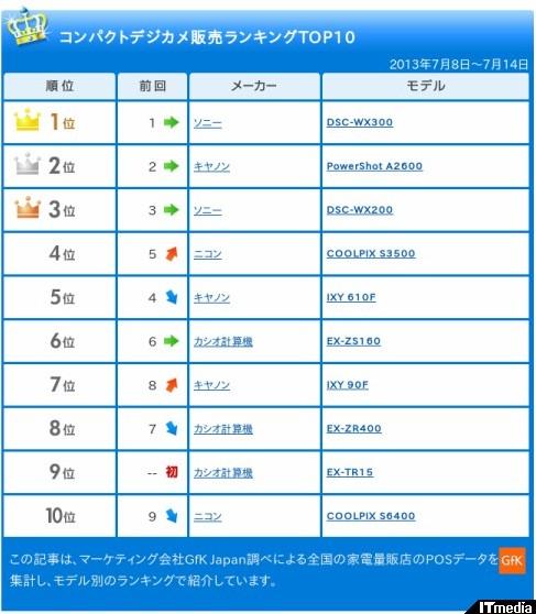 http://camera.itmedia.co.jp/dc/articles/1307/22/news061_2.html