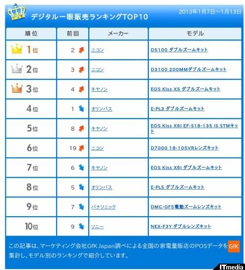 http://camera.itmedia.co.jp/dc/articles/1301/21/news045.html