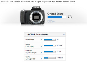 http://www.dxomark.com/Reviews/Pentax-K-S1-Sensor-Review-A-flashy-new-entry-level-DSLR-from-Pentax/Pentax-K-S1-Sensor-Measurement-Slight-regression-for-Pentax-sensor-score