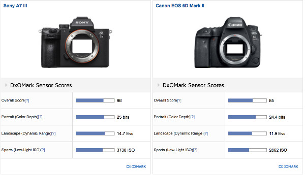 https://www.dxomark.com/Cameras/Compare/Side-by-side/Sony-A7-III-versus-Canon-EOS-6D-Mark-II___1236_1170