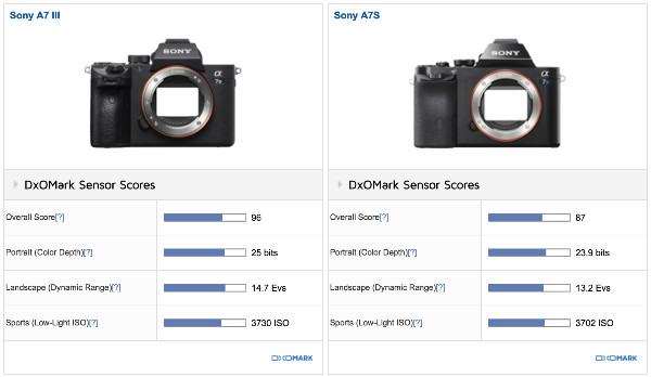 https://www.dxomark.com/Cameras/Compare/Side-by-side/Sony-A7-III-versus-Sony-A7S___1236_949