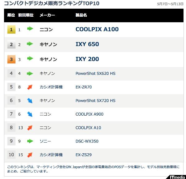http://www.itmedia.co.jp/news/articles/1805/18/news075_2.html