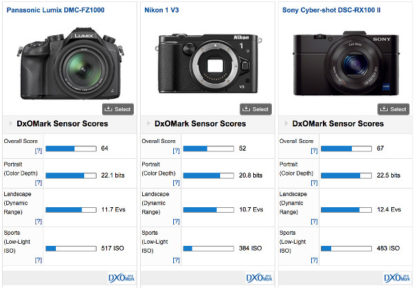 http://www.dxomark.com/Cameras/Compare/Side-by-side/Panasonic-Lumix-DMC-FZ1000-versus-Nikon-1-V3-versus-Sony-Cyber-shot-DSC-RX100-II___958_947_896