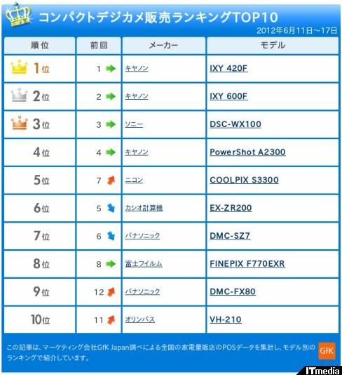 http://camera.itmedia.co.jp/dc/articles/1206/25/news063_2.html