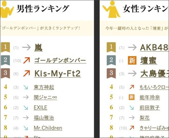 http://promo.search.yahoo.co.jp/ranking/2013/name.html