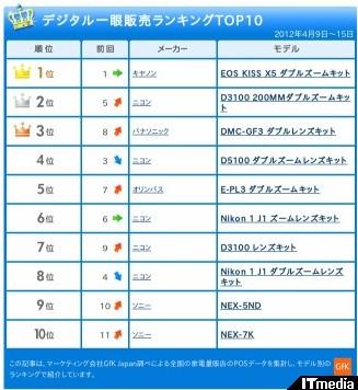 http://camera.itmedia.co.jp/dc/articles/1204/23/news031.html