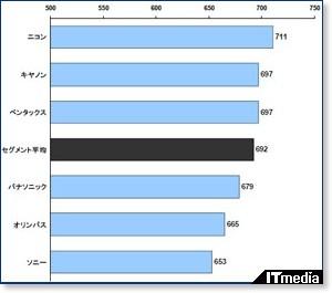 http://www.itmedia.co.jp/news/articles/0903/19/news011.html