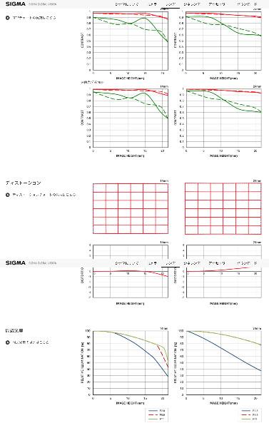 https://www.sigma-global.com/jp/lenses/cas/product/art/a_14_24_28/data/