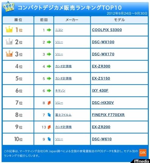 http://camera.itmedia.co.jp/dc/articles/1210/10/news044_2.html