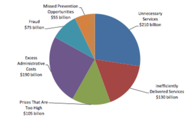 Health Care Cost-Benefit Analysis Example