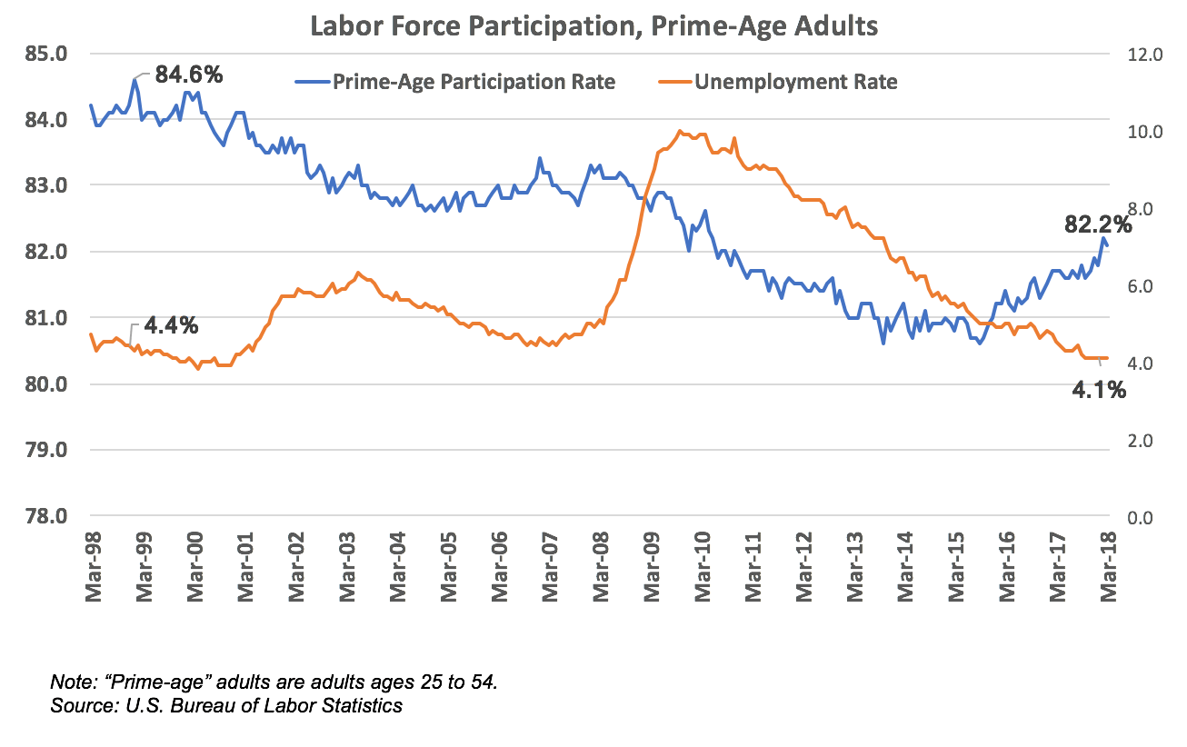 The Mirage Of Full Employment
