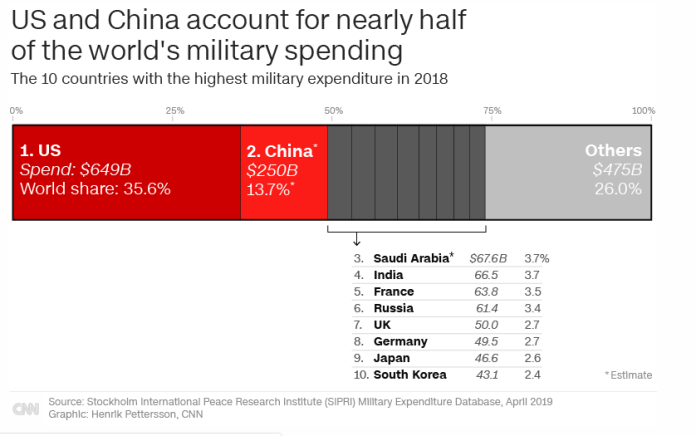 As per the report, US and China account for almost half of the world's military spending