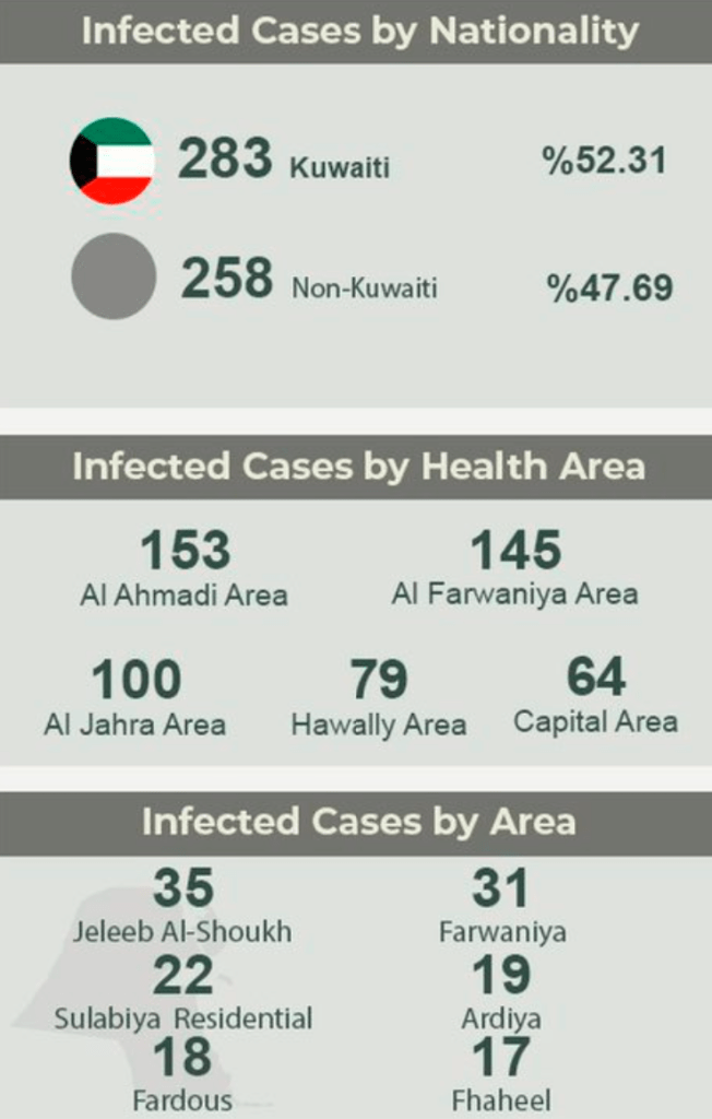 COVID-19: Kuwait reports 541 new cases In 24 Hours