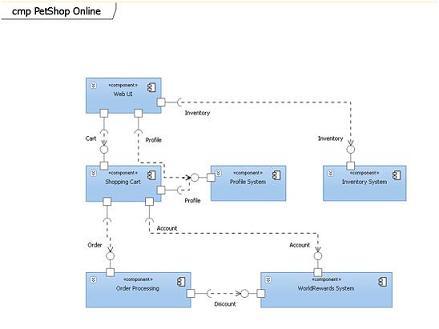 Component Diagram