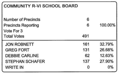 cr-6 school board election results