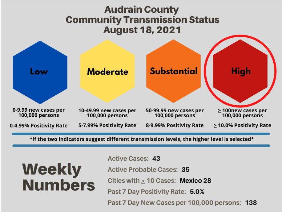 Weekly COVID-19 Report From Audrain County Health Department