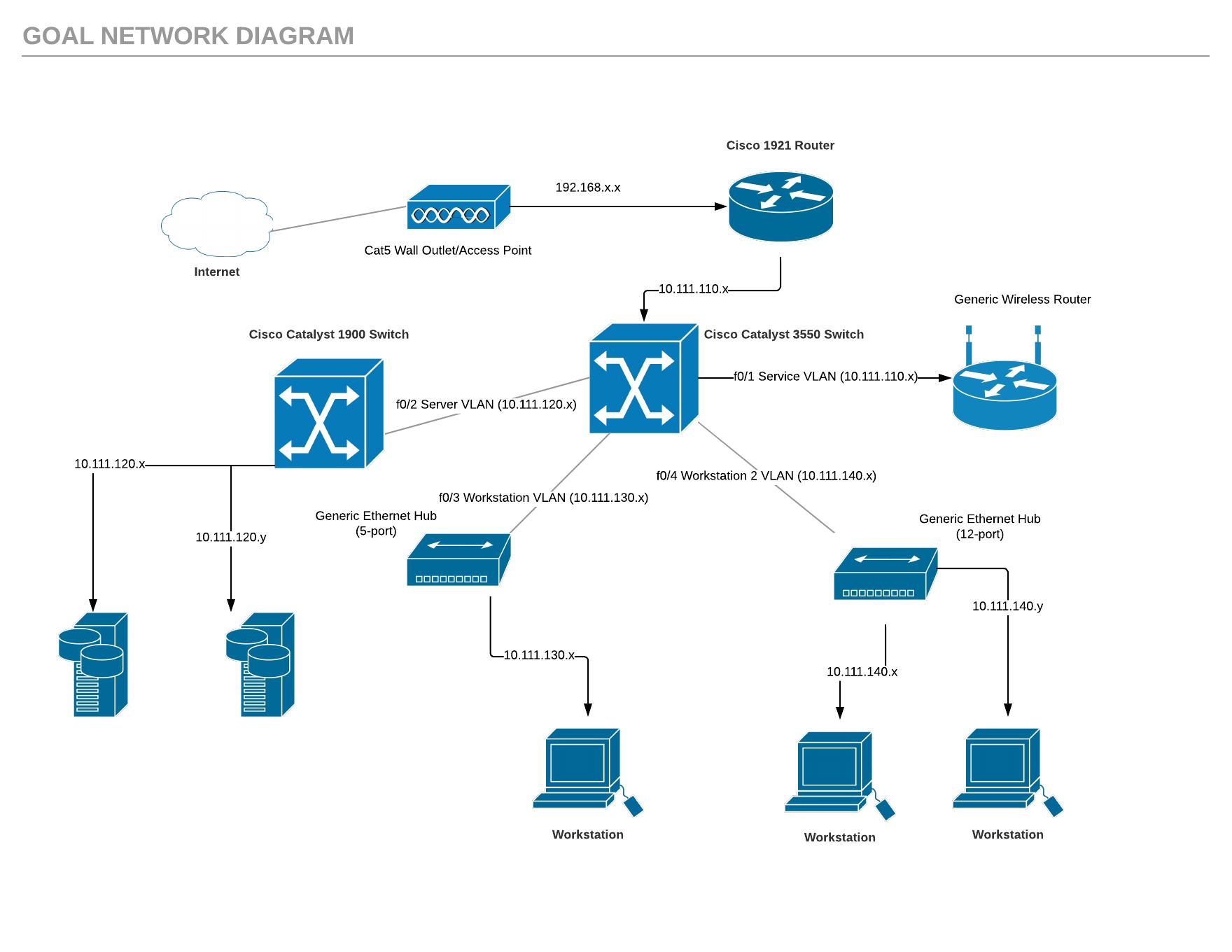 medium resolution of cisco console cable wiring diagram 3550