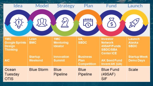 """Innovation to Launch - """"Full Stack"""" programs and the Blue example"""