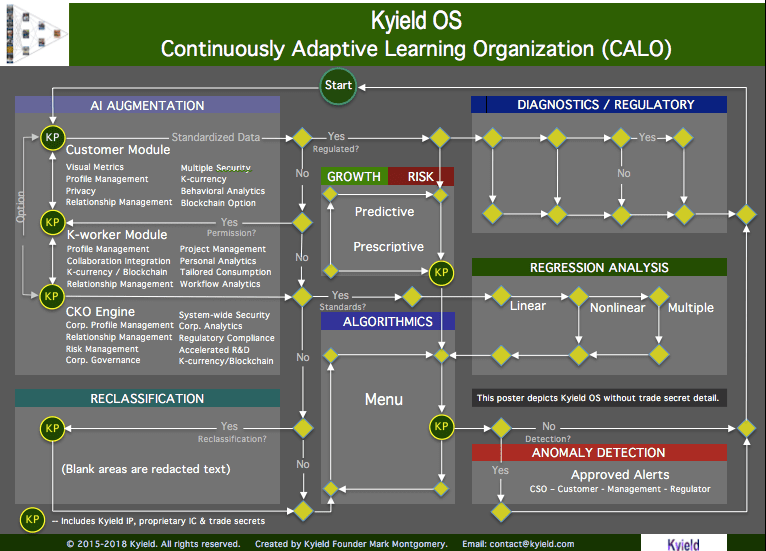 CALO powered by the Kyield OS