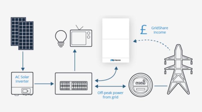Residential Energy Pilot Explores Use Of Storage To Balance Neighborhood Solar Generation