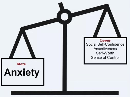 1)Anxiety