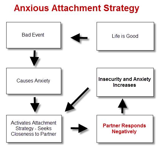 anxious lover