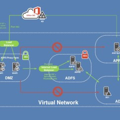 With Azure Ad Adfs Diagram Rca Plug Server Schematic Get Free Image About