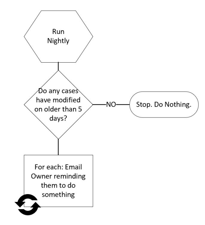 Flow Logic Diagram